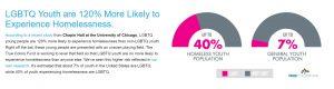 13.ostnie badania wUSA wykazały, żemłodzież LGBTQ jest o120% bardziej zagrożona bezdomnością odpozostałej młodzieży
